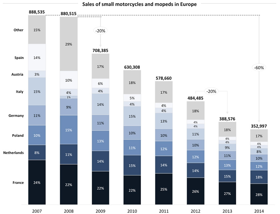 Sales of small motorcycles and mopeds in Europe