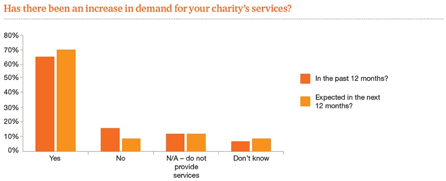 Increased demand for charity services