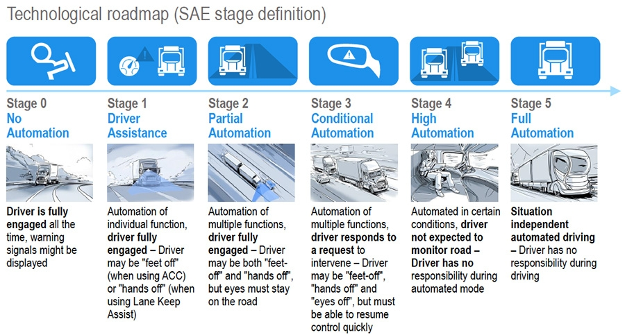 Technological roadmap for truck automation