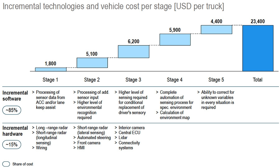 Incremental technologies and vehicle costs per stage