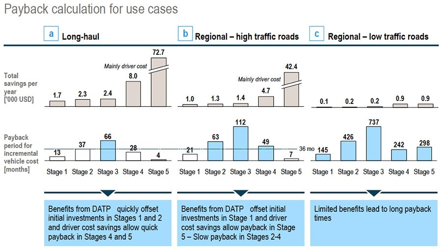 Payback calculation for use cases