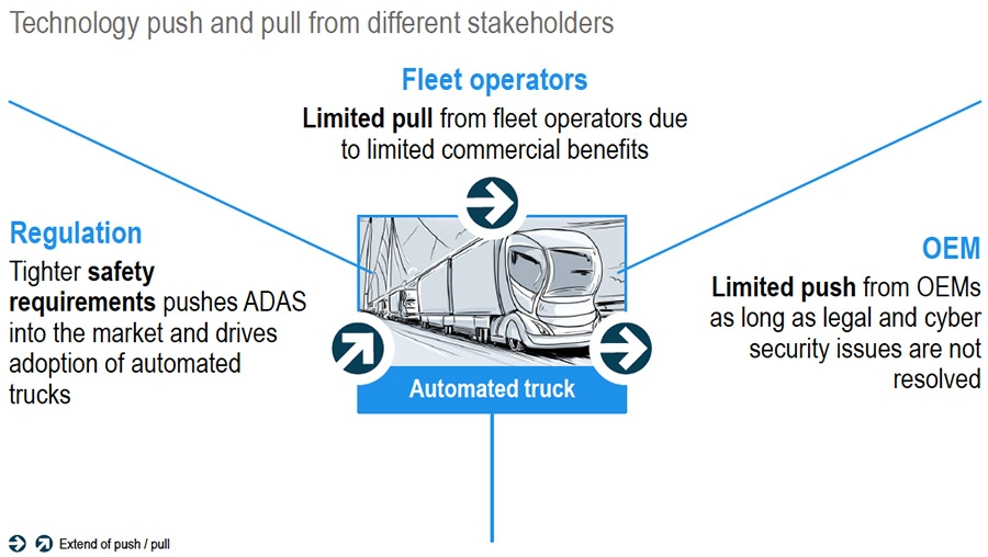 Technology push and pull
