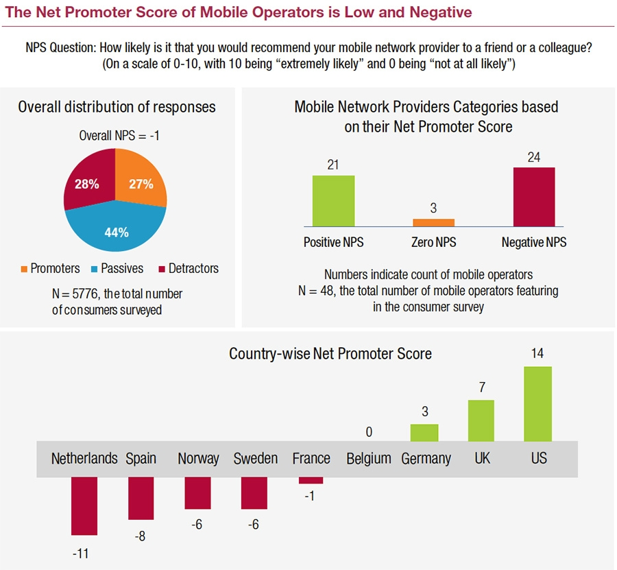NPS of mobile operators is low and negative