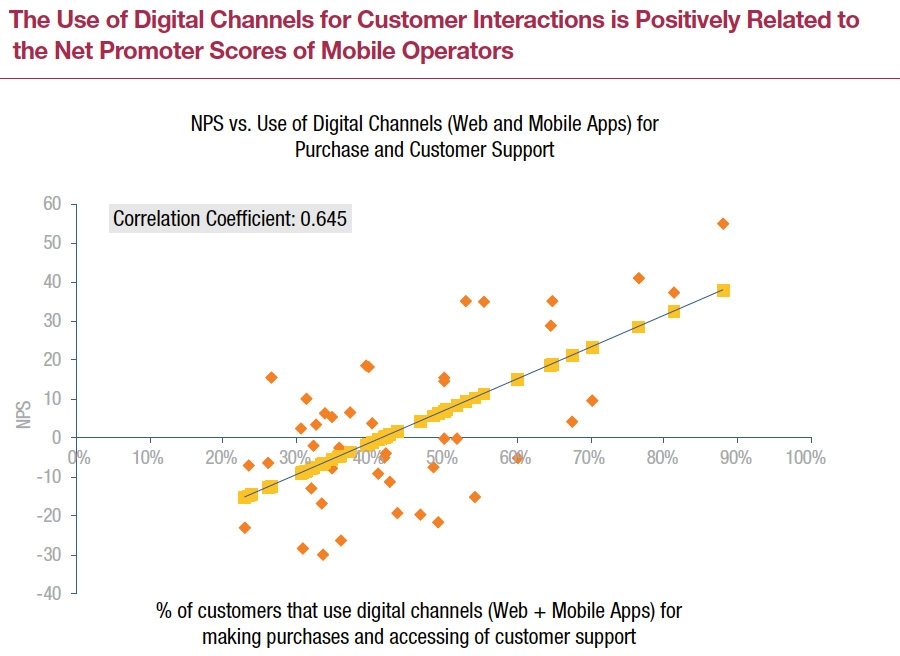 NPS vs use of digital channels