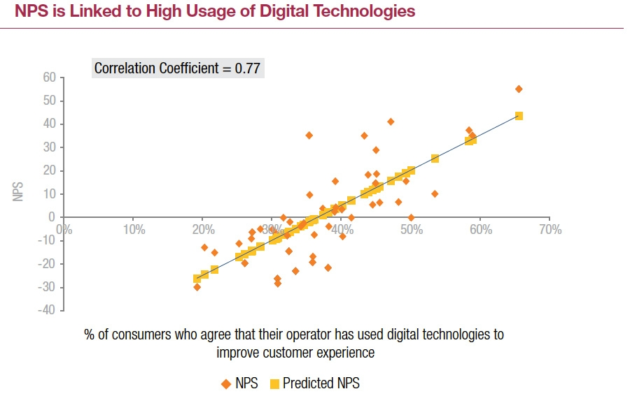 NPS is linked to high usage of digital technologies