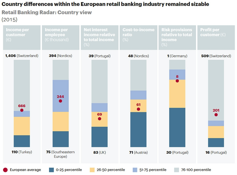 Country differences in retail banking