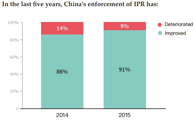 Improvement to China's IPR enforcement