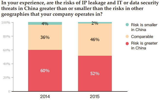 IP leakage and IT or data security threats in China
