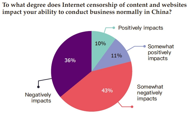an essay on the internet and the issue of censorship Internet censorship has been a broad issue since modern technology arises it is an issue that every individual are involved censorship of information on the internet has become a publicized debate that currently has no resolution in sight.