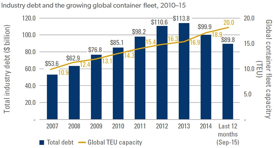 Debt and fleet in container shipping industry
