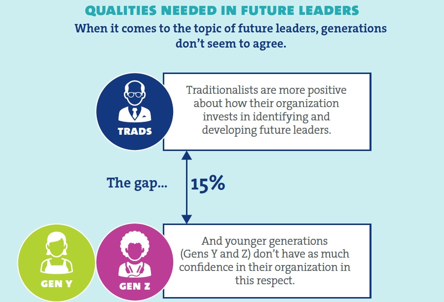 Qualities needed in future leaders