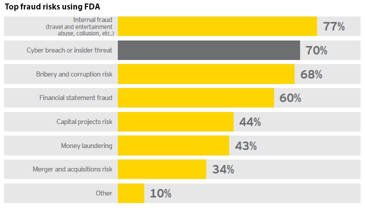 Top fraud risks using FDA
