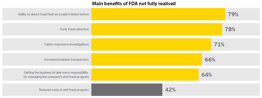 Main benefits of FDA not fully realised
