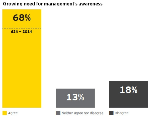 Growing need for management's awareness