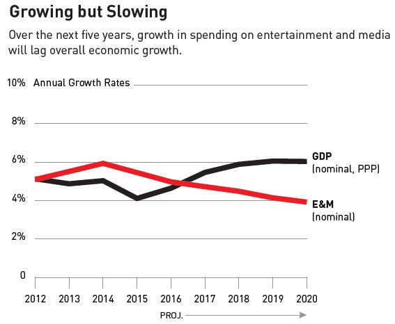 Slowing growth