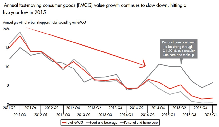 Slowing FMCG growth in Chinese market