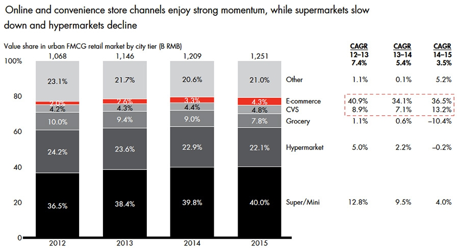 Online and convenience stores show growth