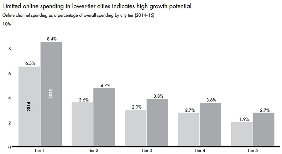 Limited online spending in low-tier cities