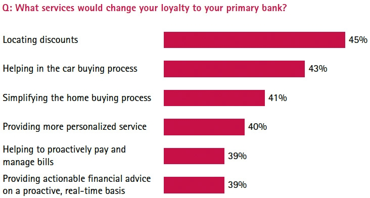 Loyalty to primary bank