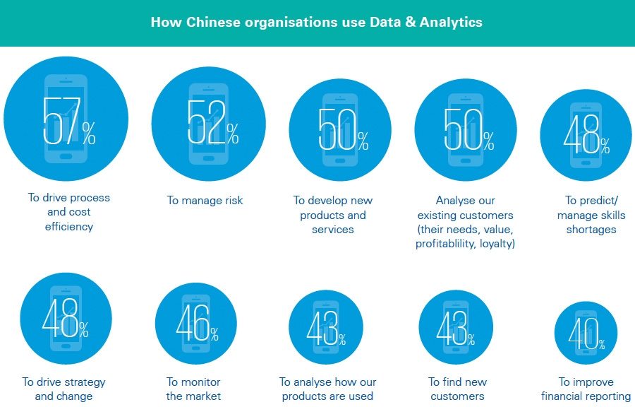 How Chinese organisations use Data & Analytics