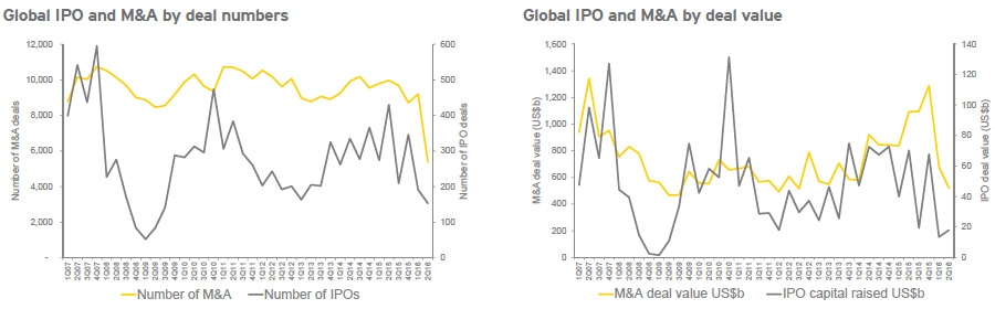 Global IPO and M&A trends