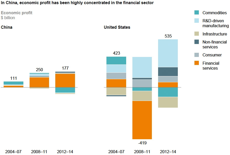 Economic profit per sector: US vs China