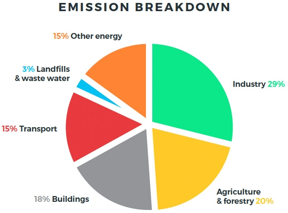 Emission Breakdown