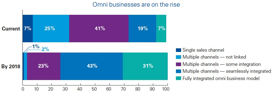 Omni businesses are on the rise