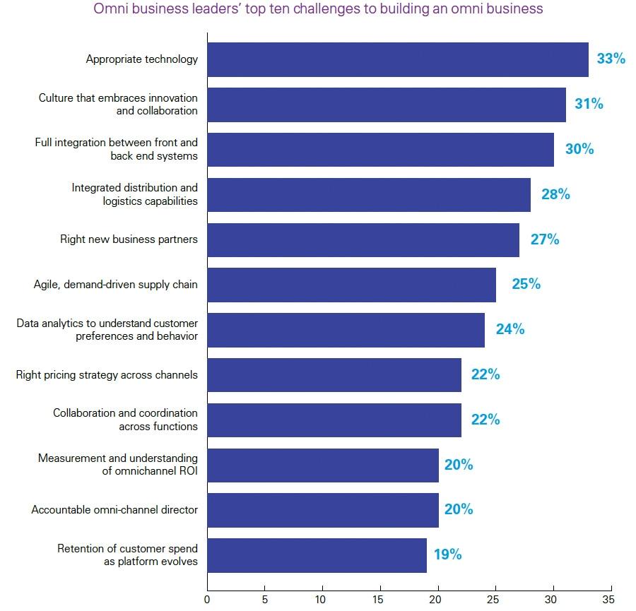Omni business leaders top ten challenges for omnichannel