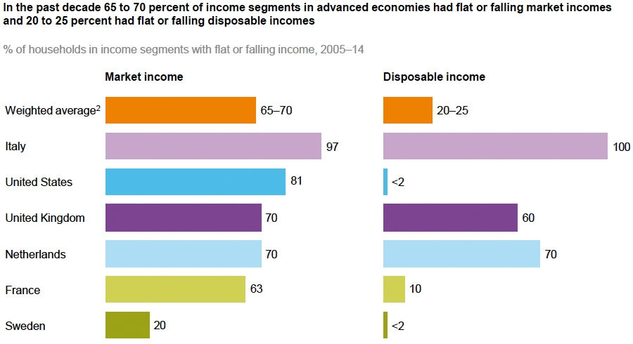 Income and disposable income changes