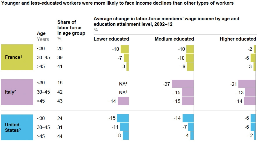Younger and less educated most affected