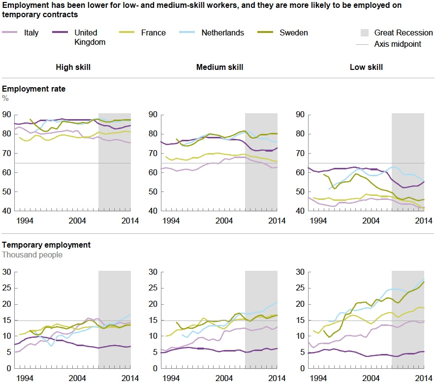 Change in employment and status