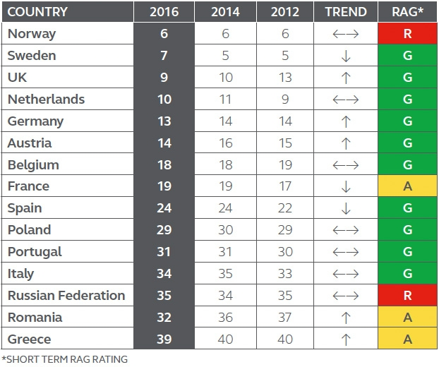 Top European countries for for infrastructure investment