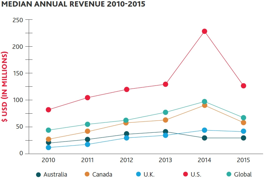 Median annual revenue 2010 - 2015