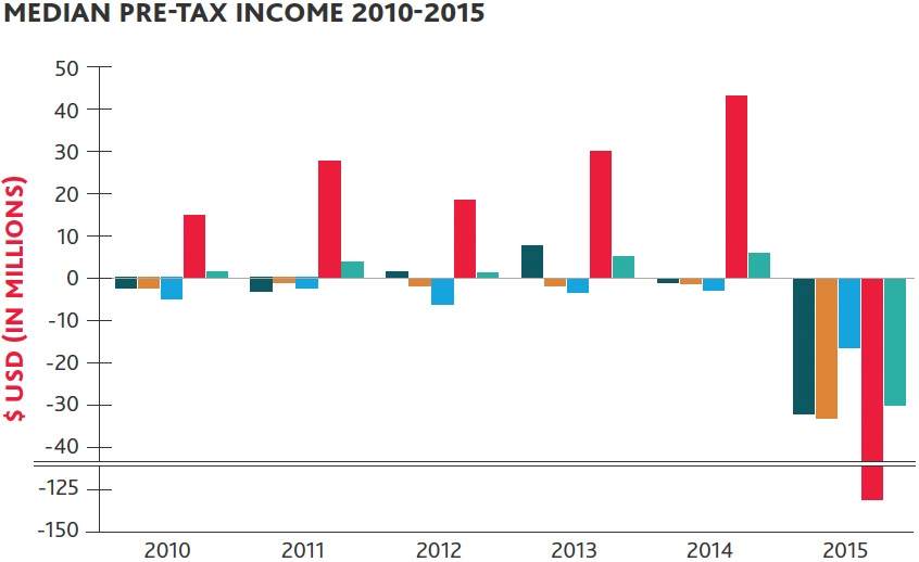 Median pre-tax income 2010-2015