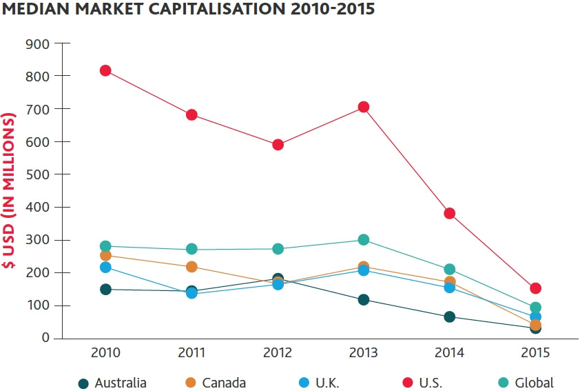 Median market capitalisation 2010-2015