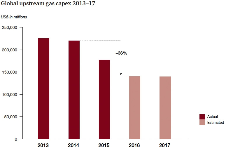 Global upstream gas capex