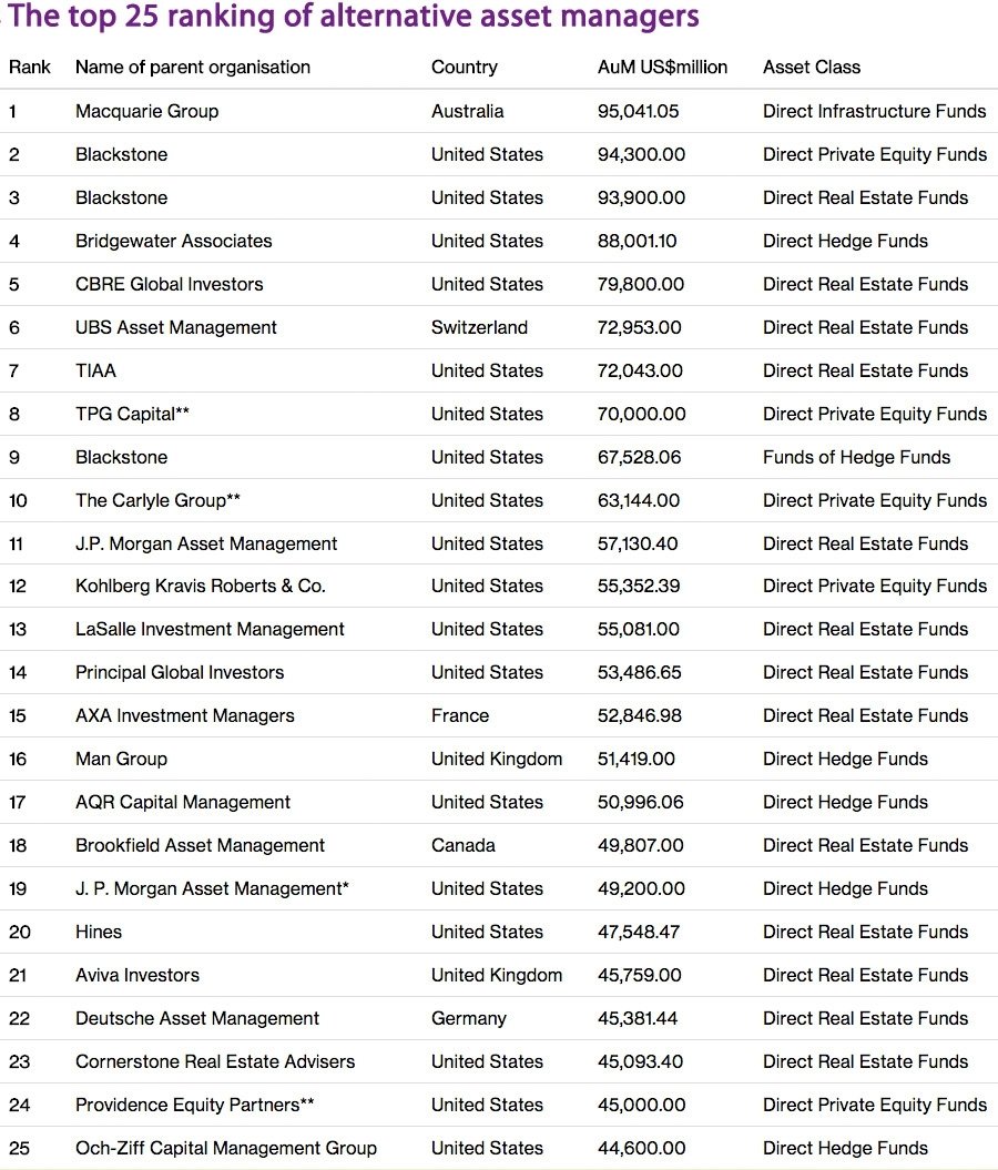 The top 25 ranking of alternative asset managers