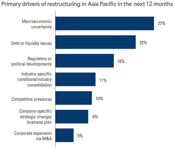 Primary drivers for restructuring in Asia Pacific