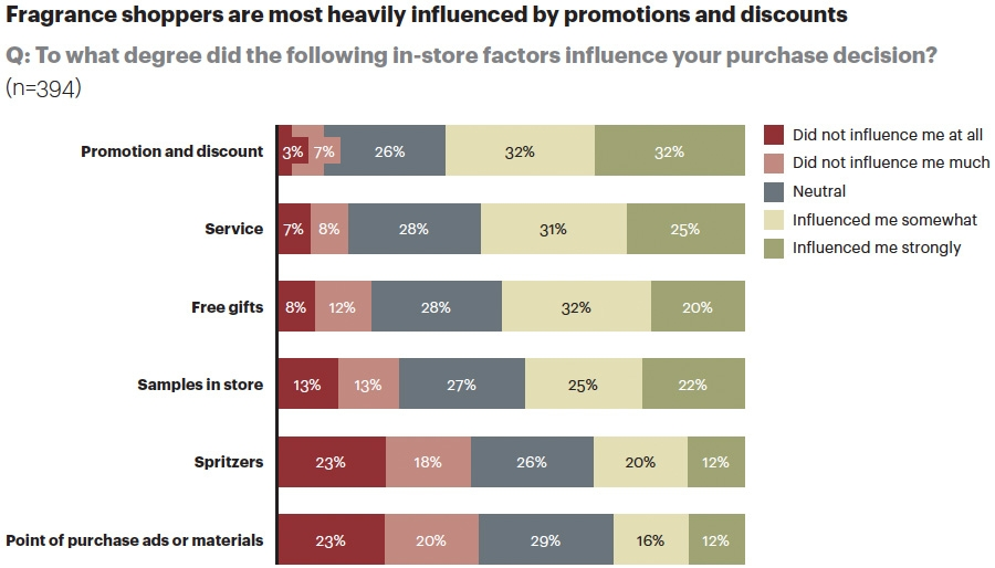 In-store factors affecting purchase decisions