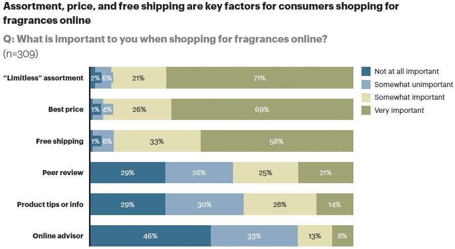 Importance for online shopping say consumers