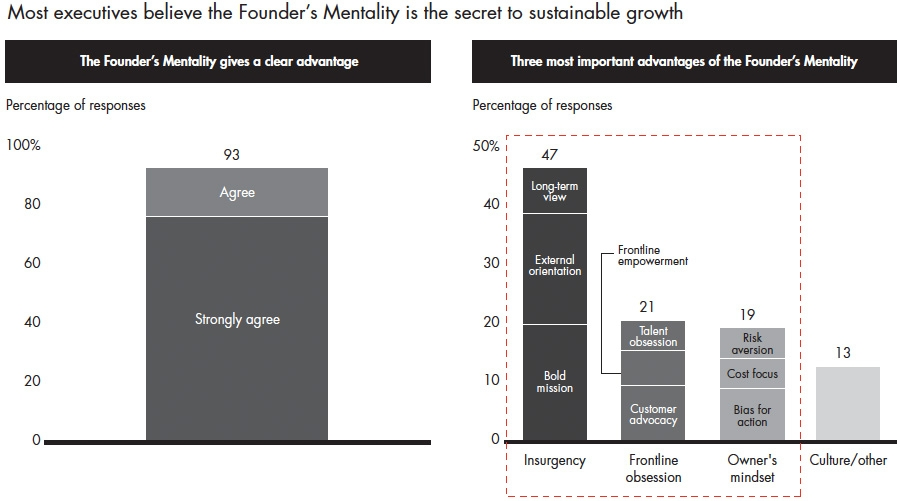 Executives believe founders mentality is secret to sustainable growth