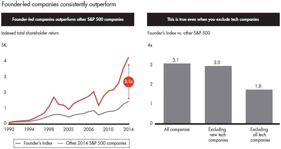 Founder-led companies consistently outperform market