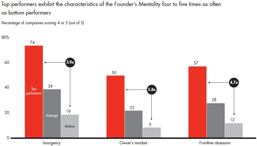 Importance of characteristics of founders mentality on success