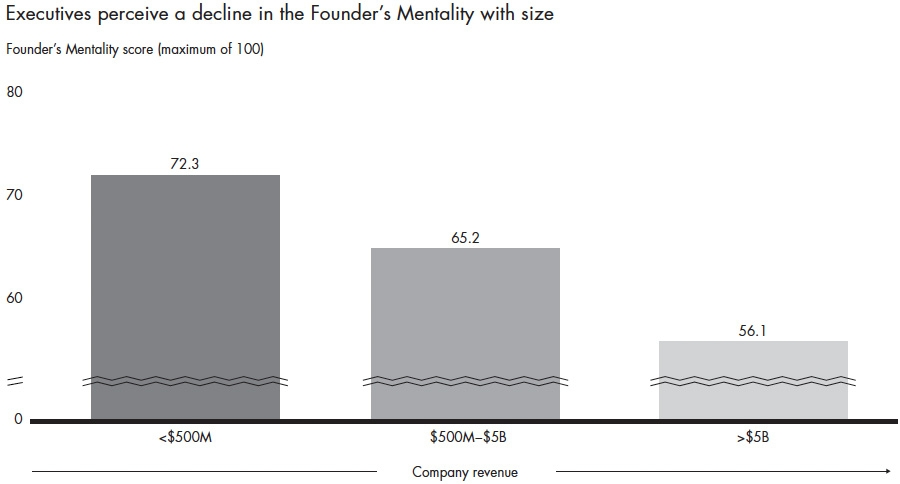 Decline of founders mentality with company size