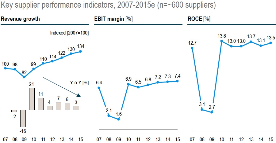 Key supplier performance indicators