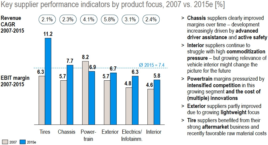 Key supplier performance indicators by product 2007 vs 2015
