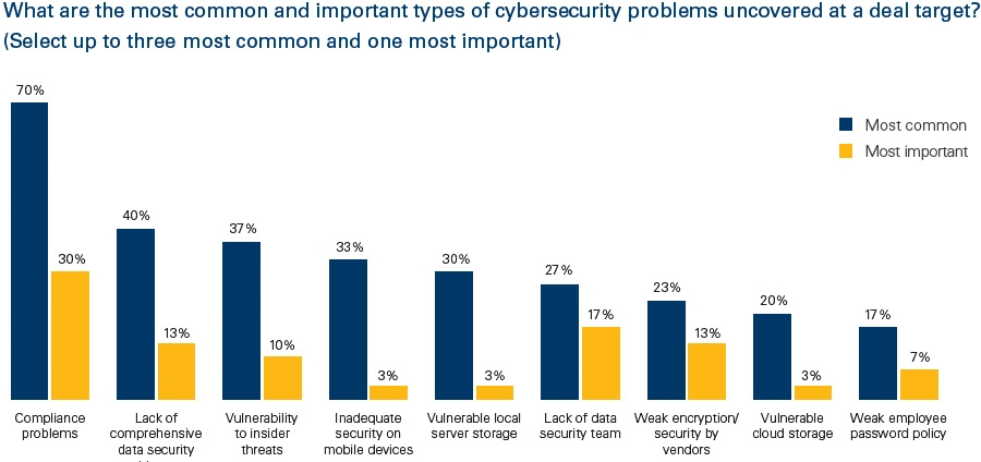 Common and important types of cybersecurity