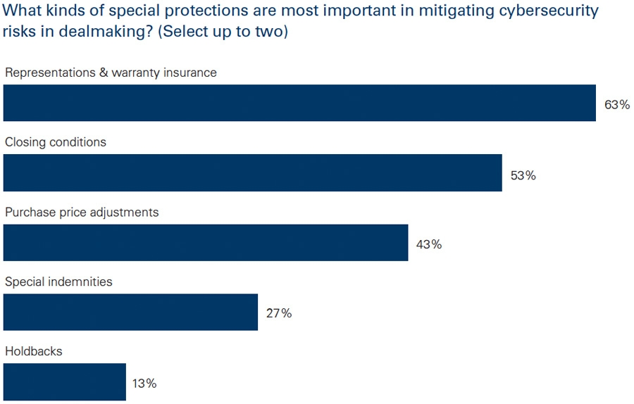 Special protections important to mitigation