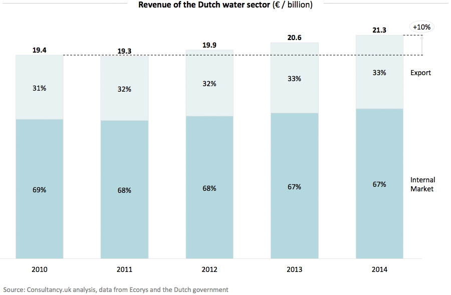 Revenue of the Dutch water sector